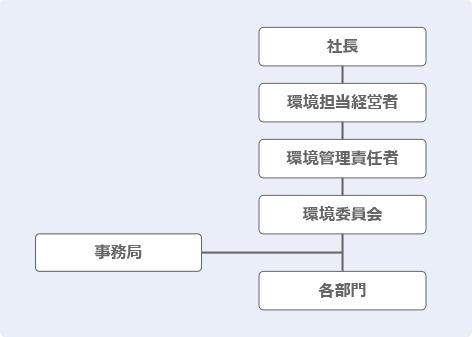 環境マネジメントシステム体制
